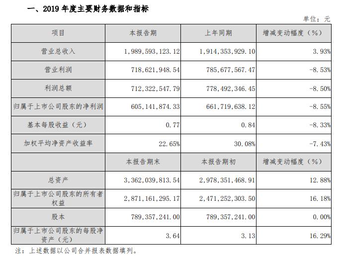 涪陵榨菜2019年净利润预降8.55%系近五年来首次下降
