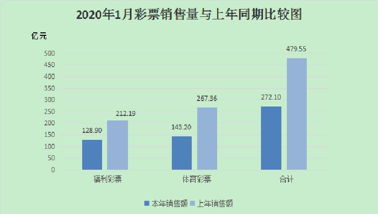 财政部:1月份全国共销售彩票272.10亿元 同比降43.3%