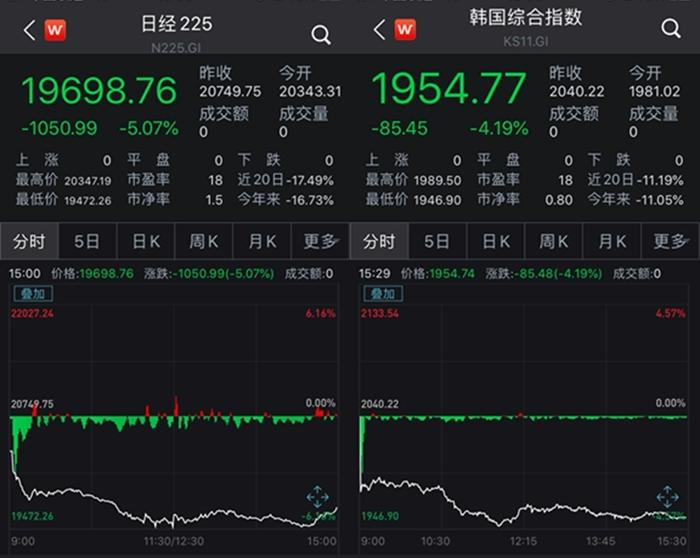 """亚太股市遭遇""""黑色星期一"""" 油价闪崩、全球恐慌"""