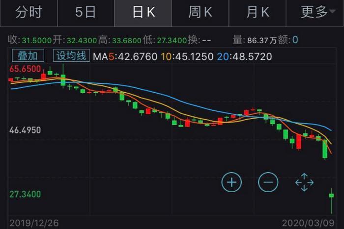 WTI原油期货价格走势图。