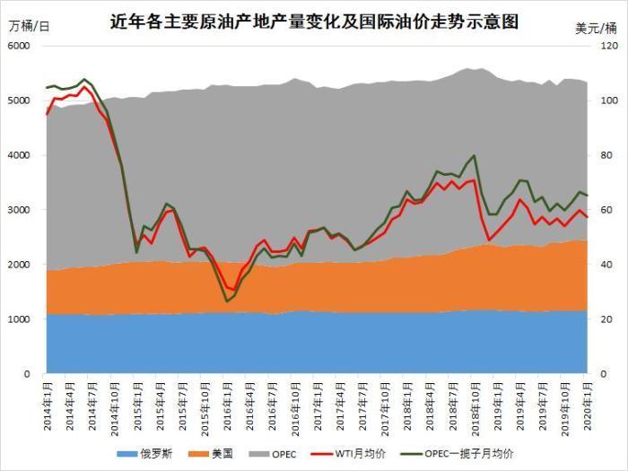 近年各原油主要产地产量变化和国际油价走势示意图。图片来自金联创