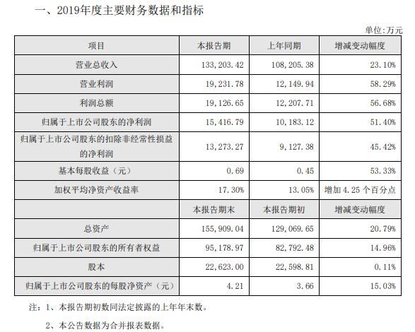 我乐家居公布2019年业绩快报:净利润同比增51%