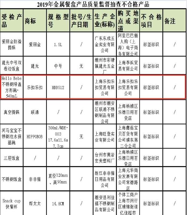 上海市場監管2019年金屬餐盒產品質量監督抽查不合格產品