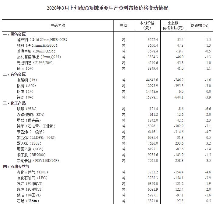 统计局:3月上旬11种产品价格上涨 生猪价格环比下降1.3%