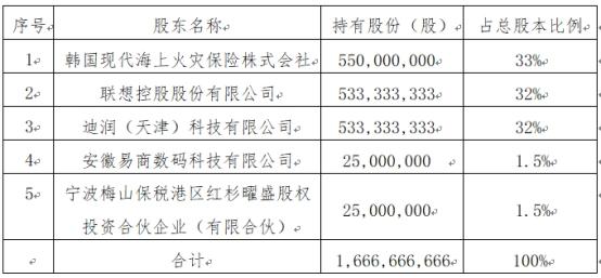现代财险增资11.17亿元获批 联想、滴滴各入股32%并列第二大股东