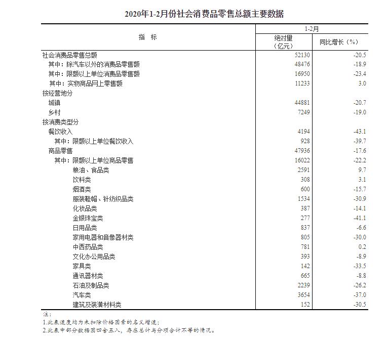1-2月份社会消费品零售总额52130亿元 同比降20.5%