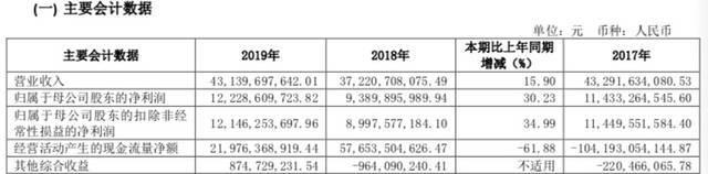 中信证券2019年净利润超百亿 承销业务多次包揽市场第一