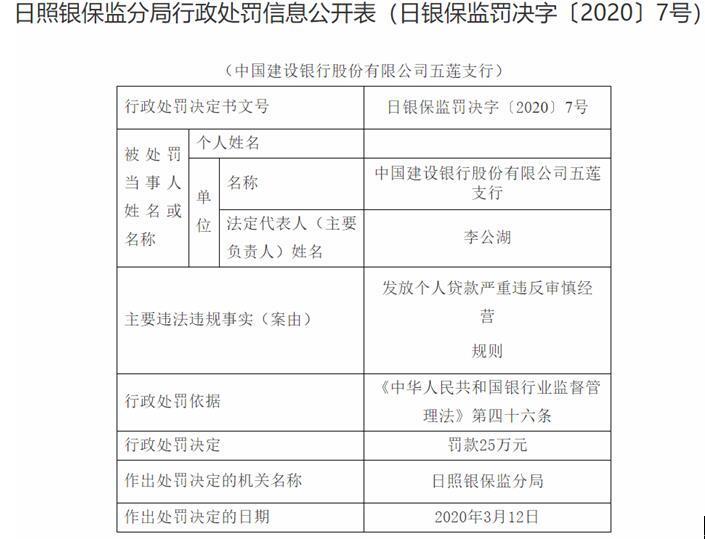 建设银行五莲支行违法遭罚 支行长遭取消高管资格1年