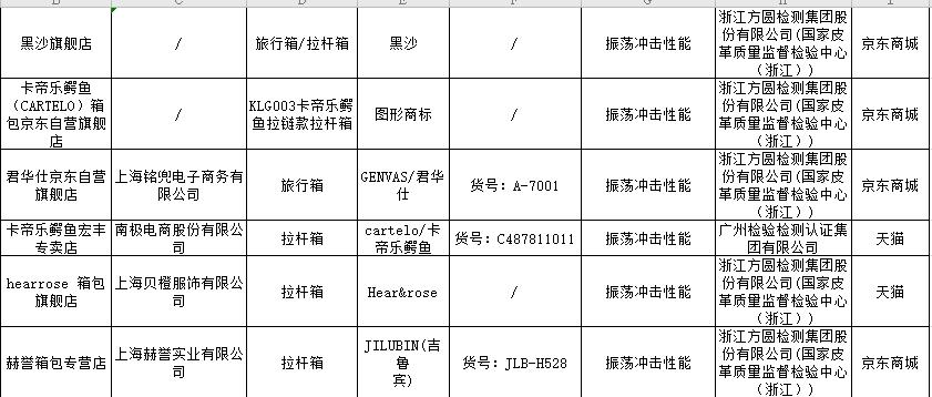 16种网售产品抽检 南极电商生产拉杆箱现不合格