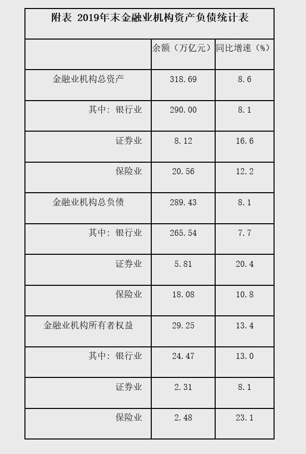 2019年末金融业机构总资产318.69万亿元 同比增长8.6%
