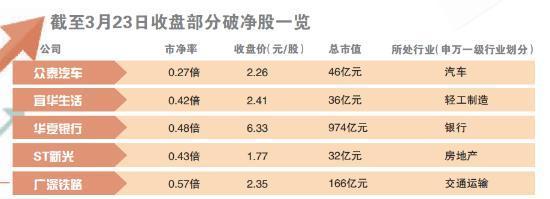 股票交易系统下载沪深两市448股破净 地产股占比最高