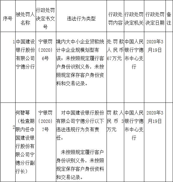 宁德建设银行2宗违法领3张罚单 分行副行长被处罚