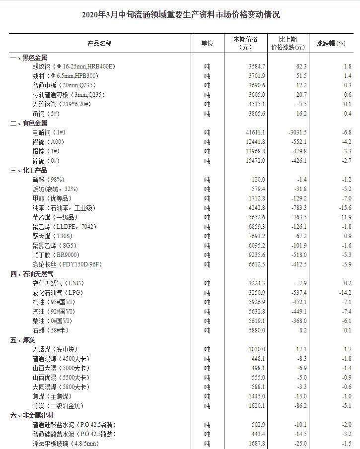 3月中旬液化石油气价格下降14.2% 92号汽油降7.4%
