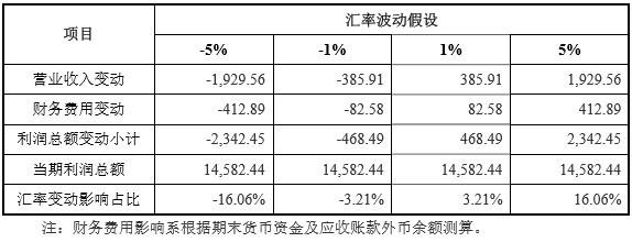 众望布艺IPO:出资程序存瑕疵、关联方中多企业前后注销 境外销售占比高汇率