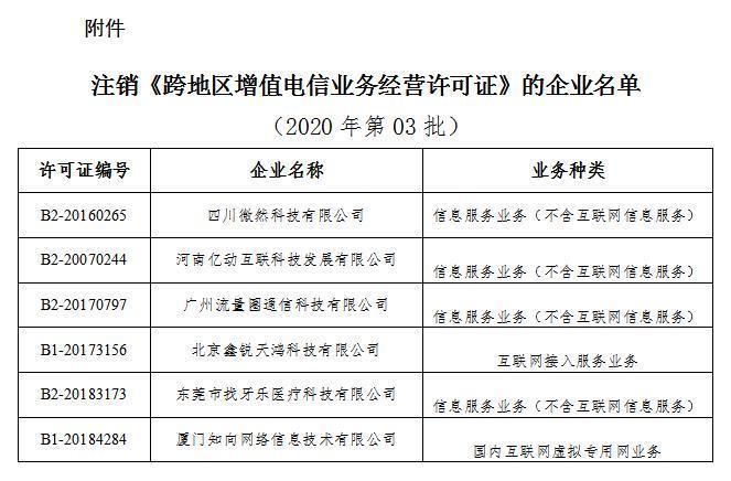 工信部:6家企业跨地区增值电信业务经营许可拟注销