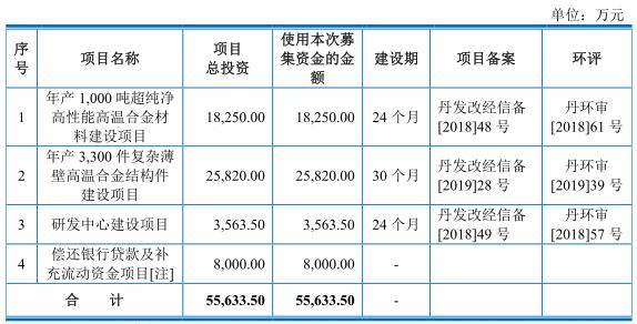 """图南股份员工数滑坡业绩大增同一申报稿数据""""打架"""""""