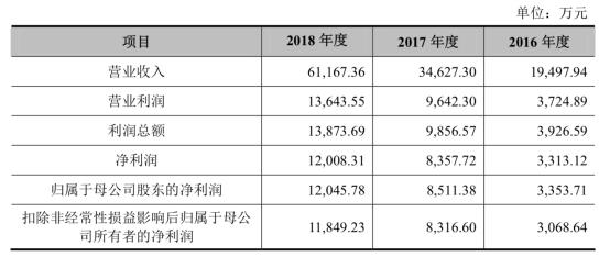 罗曼股份前董事长涉官员受贿 去年营收7亿应收账款5亿