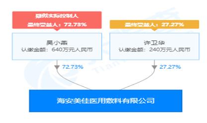 海安美佳医用敷料有限公司股权穿透图(来源:天眼查)