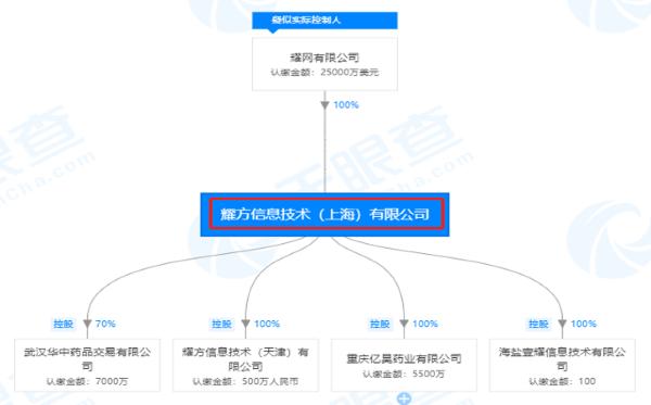 耀方信息技术(上海)有限公司股权穿透图(来源:天眼查)