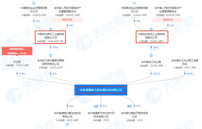 吉林健维生物公司股权穿透图(来源:天眼查)