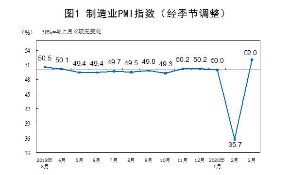 3月制造业PMI为52.0% 比上月回升16.3个百分点