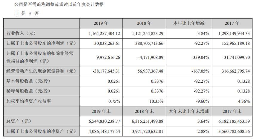 2019年净利大降92.27%罗牛山要卖掉地产业务专心养猪了