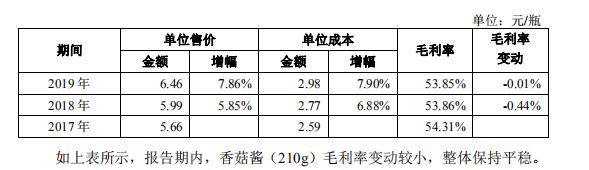 仲景大厨房更名仲景食品重启IPO:卖15块香菇酱成本不到3块