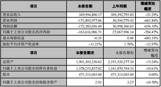 博云新材股吧:博云新材延迟收回子公司4400万欠款被