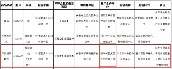 来源:安徽省药监局