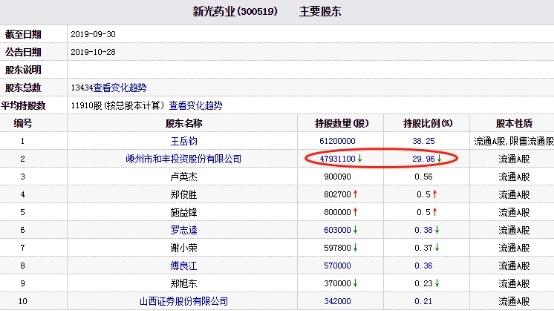 丰投资持有新光药业股份4629.70万股,占新光药业总股本的28.94%