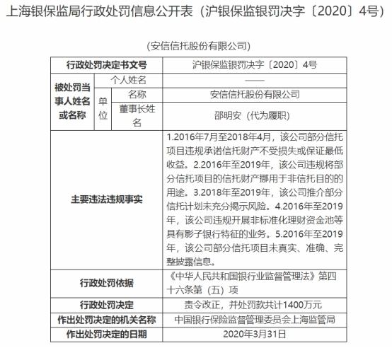 安信信托5宗违法遭罚1400万 取消原总裁杨晓波任职资格终身
