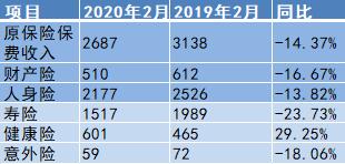 数据:保险业前2月实现原保费收入1.18万亿 同比增幅降至1.12%