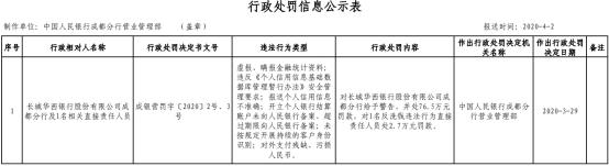 长城华西银行成都分行虚报金融统计资料 6宗违法遭罚76.5万元