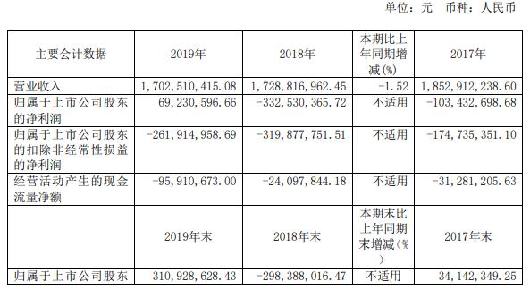 "*ST莲花2019年净利6900万成功保壳:依赖""破产重整""实现扭亏并"
