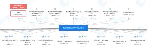 西安怡康醫藥連鎖有限責任公司股權穿透圖(來源:天眼查)