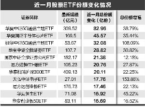 越跌越买 近一月净流入560亿元 股票ETF份额涨逾10%