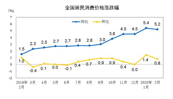 3月CPI今公布:疫情势缓供应增加 CPI预计将继续回落至5%左右