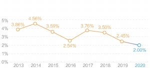 超六成货基收益率跌破2% 收益率短期料继续下探