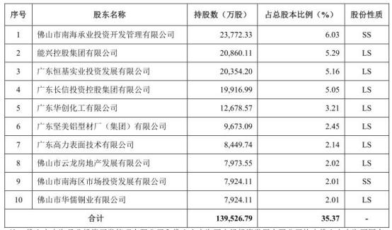 南海农商南海农商银行无控股股东和实际控制人 报告期内发生657笔股份转让