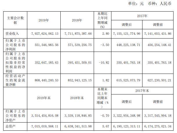 太平鸟年度报告:2019年扣非净利润降逾10% 净利润录得上市以来首次负增长