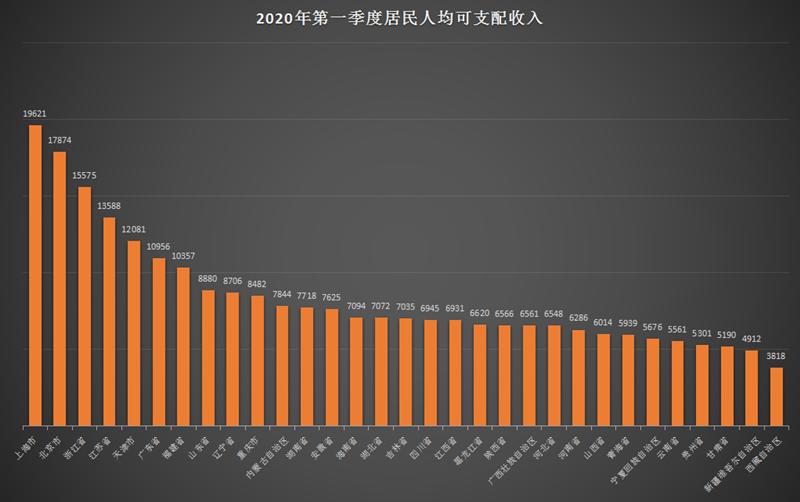 统计局:一季7地人均收入破万元 9省份超全国平均线
