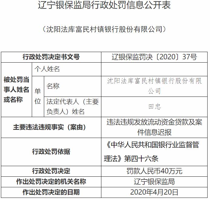 沈陽法庫富民村鎮銀行兩宗違法遭罰40萬元 盛京銀行為最大股東