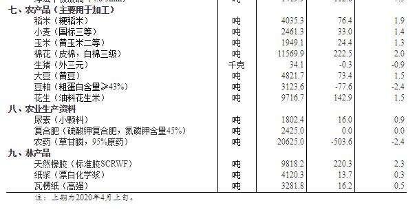 数据显示:4月中旬生猪价格每千克34.1元 环比降0.9%
