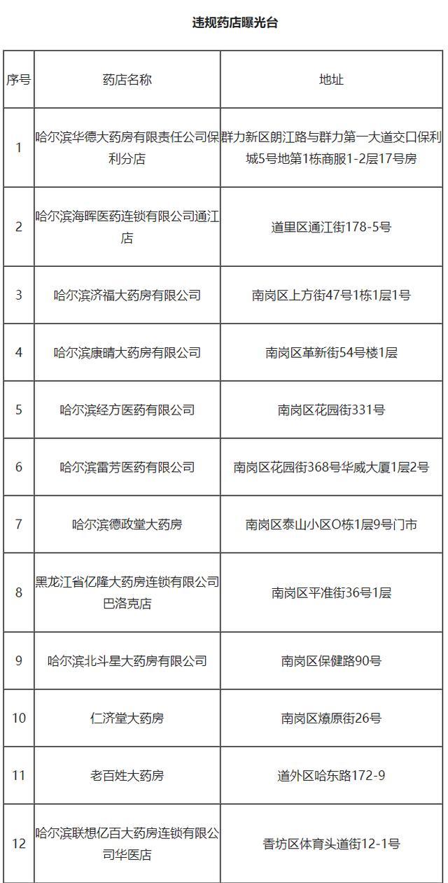 哈尔滨20家药店防控措施落实不力被责令限期整改