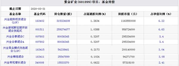紫金矿业股价跌9% 兴证全球6基金持股市值蒸发