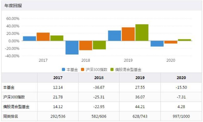 國聯安紅利混合一季度大幅跑輸業績比較基準 過往業績持續低迷