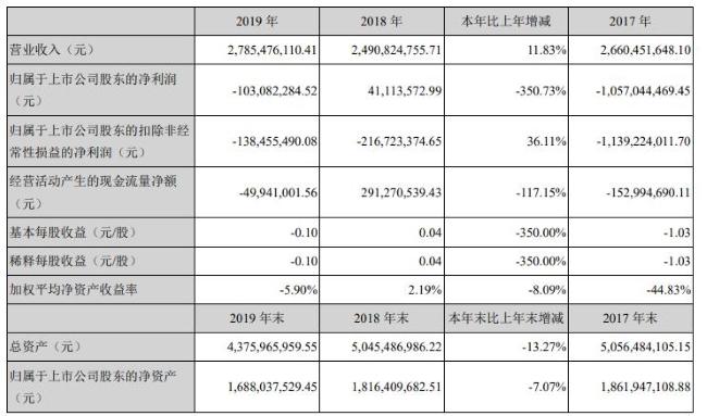 图片来源:贝因美业绩报告