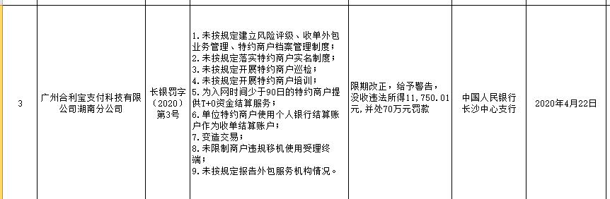 """廣州合利寶湖南分公司因""""變造交易""""等九項違規被罰71萬余元 系年內二次被罰"""