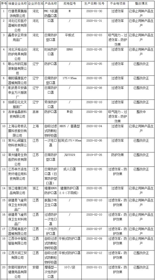 云南白药等47家企业51批次非医用口罩质量监督抽查不合格