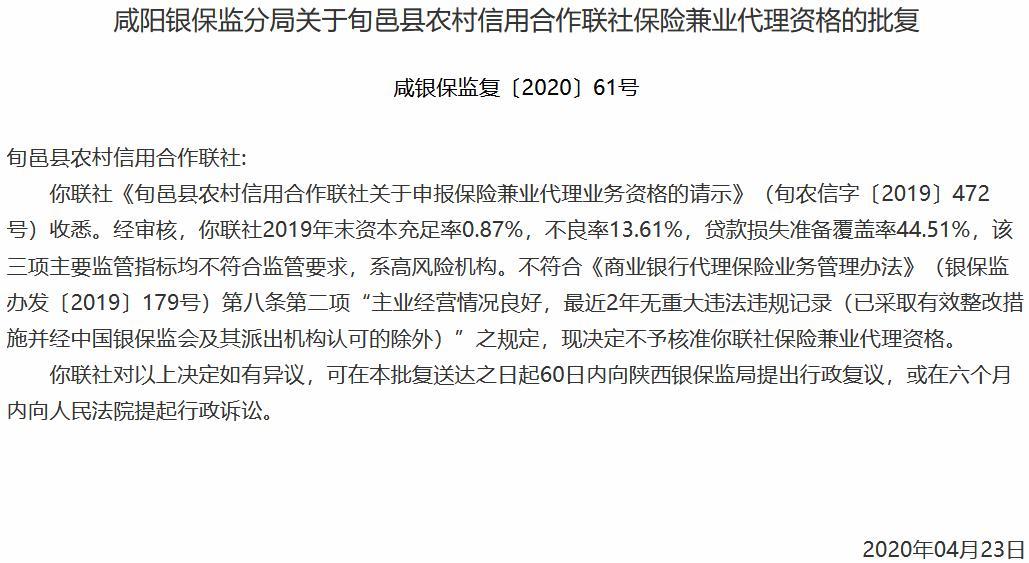 銀保監會:咸陽市兩家縣級農信聯社申報保險兼業代理資格被否